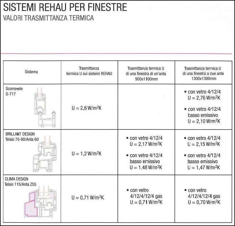 Valori trasmittanza termica - Trasmittanza termica finestre ...